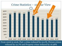 Citrus Heights Police Department 2016 annual report, slide 5. // Source, CHPD