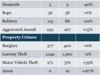 Annual report: overall crime up 4% in Citrus Heights