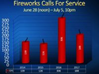 Citrus Heights police reported a drop in fireworks-related calls for service in 2017. // Source: CHPD