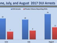 Police statistics show nearly half of DUI arrests in Citrus Heights involved a private complaint. // Image credit: CHPD