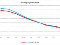 Unemployment levels in Citrus Heights and the state have hit record lows.